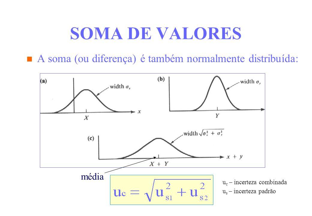 SOMA DE VALORES A soma (ou diferença) é também normalmente distribuída: média u c – incerteza combinada u s – incerteza padrão