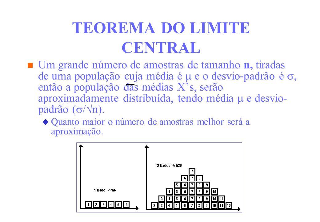 TEOREMA DO LIMITE CENTRAL Um grande número de amostras de tamanho n, tiradas de uma população cuja média é e o desvio-padrão é, então a população das