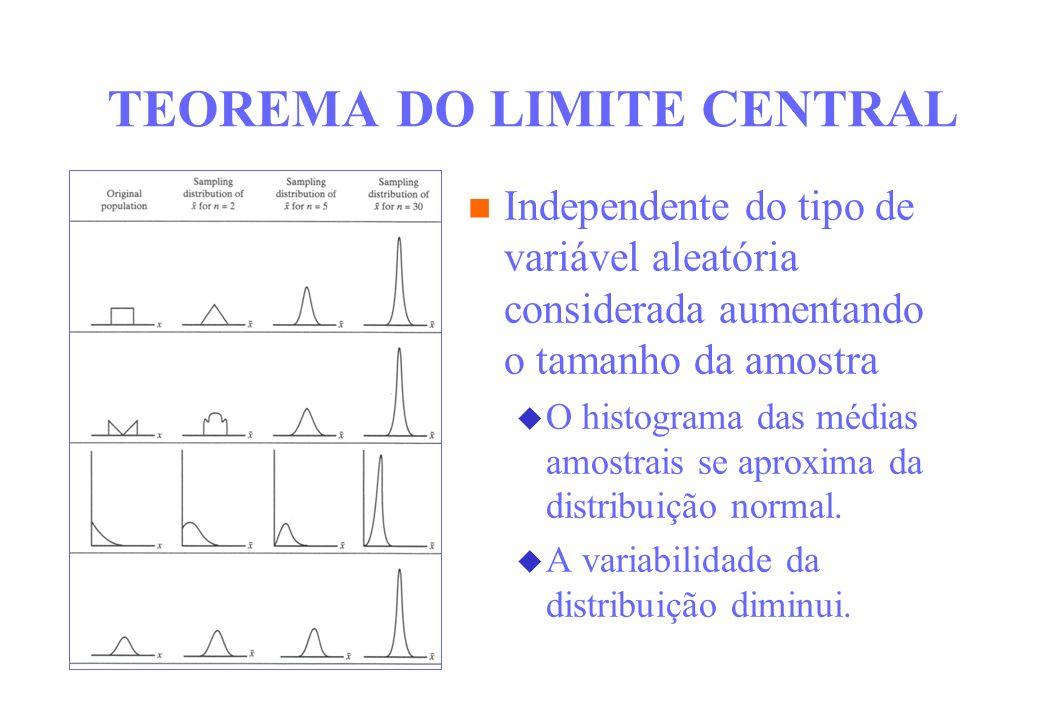 TEOREMA DO LIMITE CENTRAL Independente do tipo de variável aleatória considerada aumentando o tamanho da amostra O histograma das médias amostrais se
