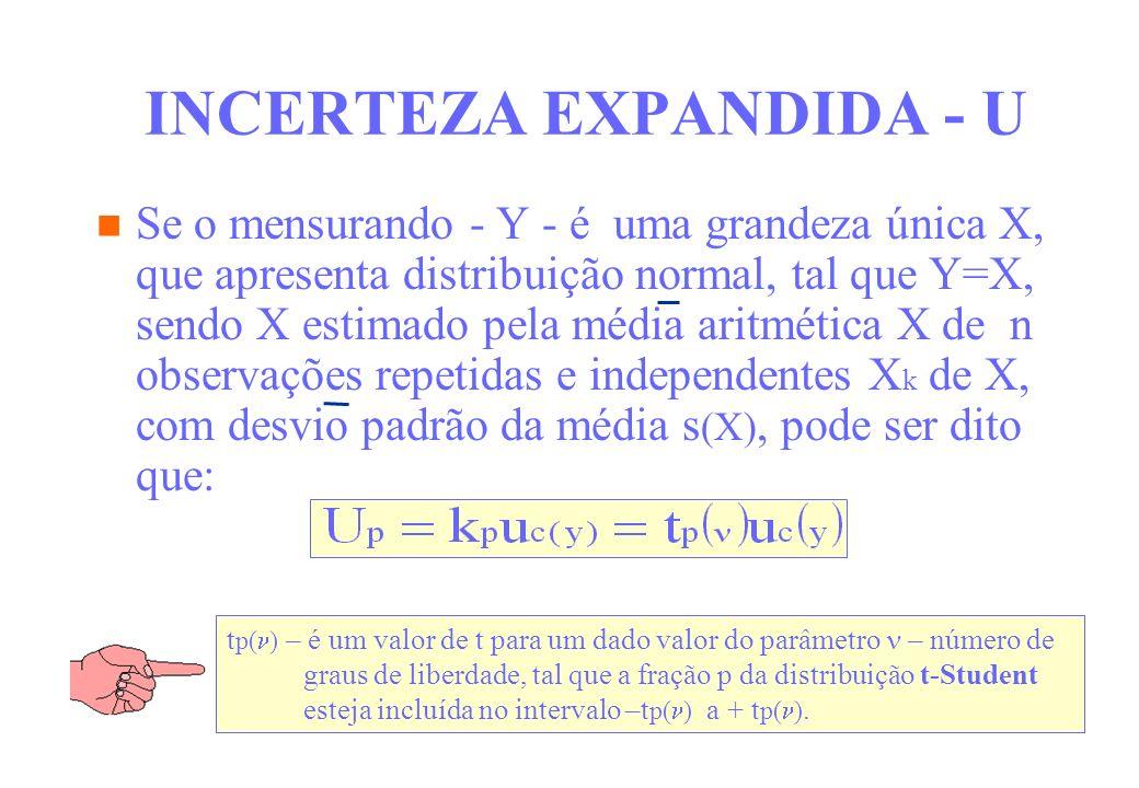 INCERTEZA EXPANDIDA - U Se o mensurando - Y - é uma grandeza única X, que apresenta distribuição normal, tal que Y=X, sendo X estimado pela média arit