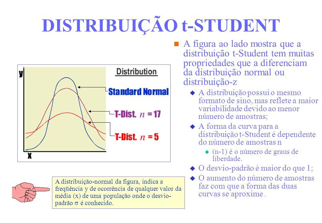 A figura ao lado mostra que a distribuição t-Student tem muitas propriedades que a diferenciam da distribuição normal ou distribuição-z A distribuição