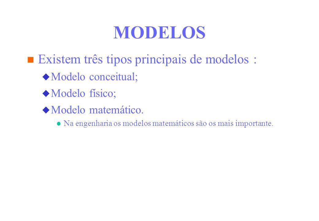 MODELOS Existem três tipos principais de modelos : Modelo conceitual; Modelo físico; Modelo matemático. Na engenharia os modelos matemáticos são os ma