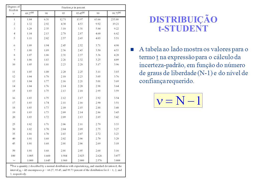 DISTRIBUIÇÃO t-STUDENT A tabela ao lado mostra os valores para o termo t na expressão para o cálculo da incerteza-padrão, em função do número de graus