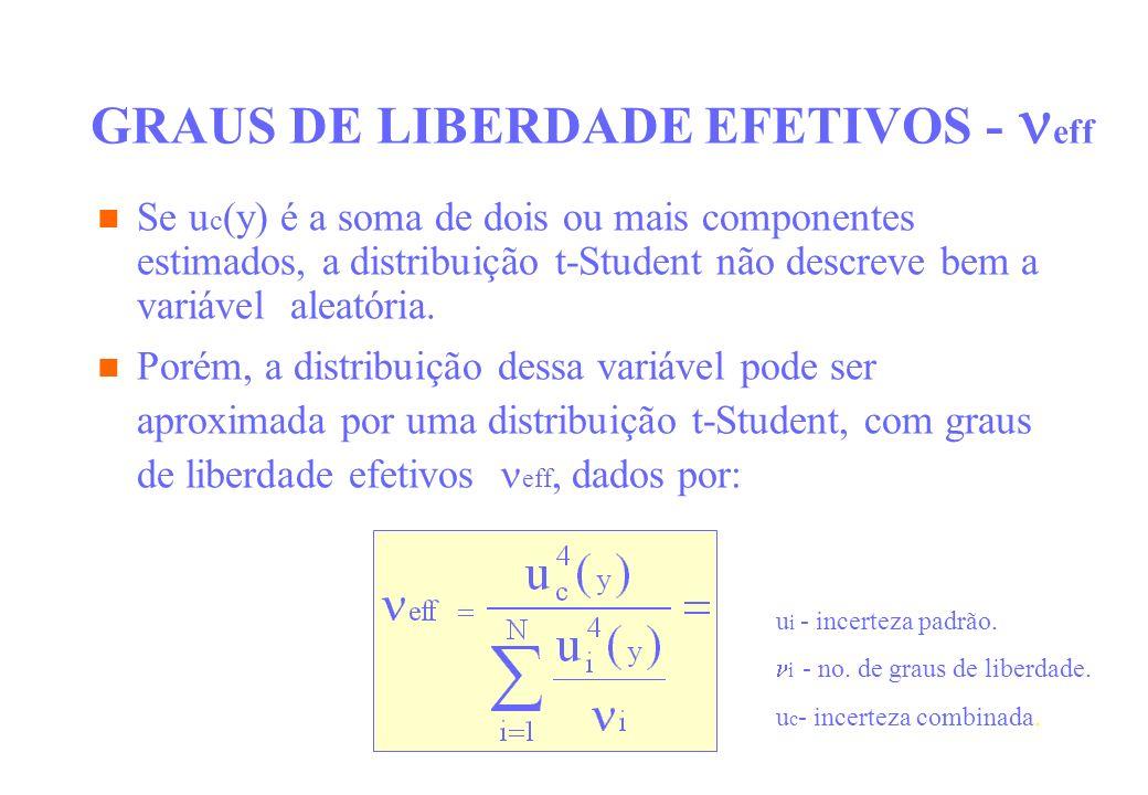 GRAUS DE LIBERDADE EFETIVOS - eff Se u c (y) é a soma de dois ou mais componentes estimados, a distribuição t-Student não descreve bem a variável alea