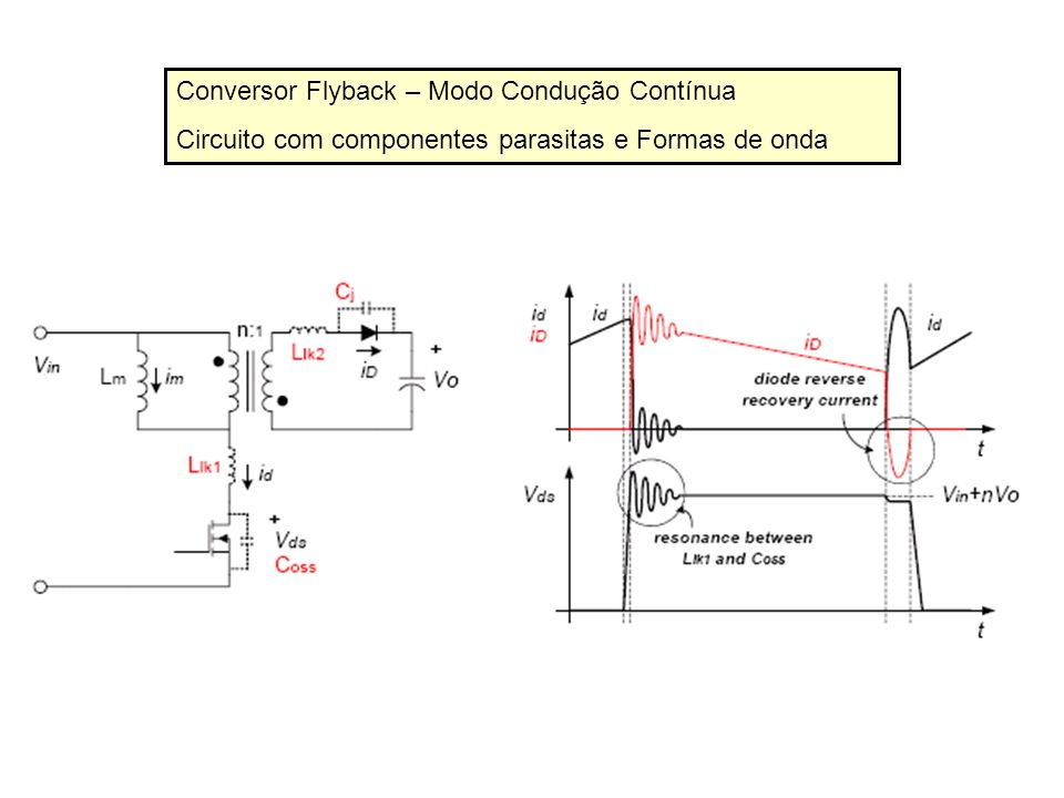 Conversor Flyback – Modo Condução Contínua Diodos de retificação devem ser do tipo ultra-rápidos 1.Quando o transistor começa a conduzir, ainda há corrente circulando pelo diodo do secundário.