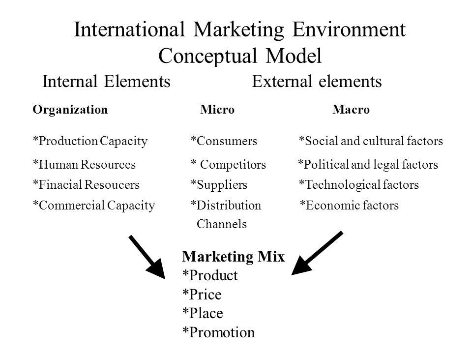International Marketing Environment Conceptual Model Internal ElementsExternal elements Organization Micro Macro *Production Capacity*Consumers *Socia