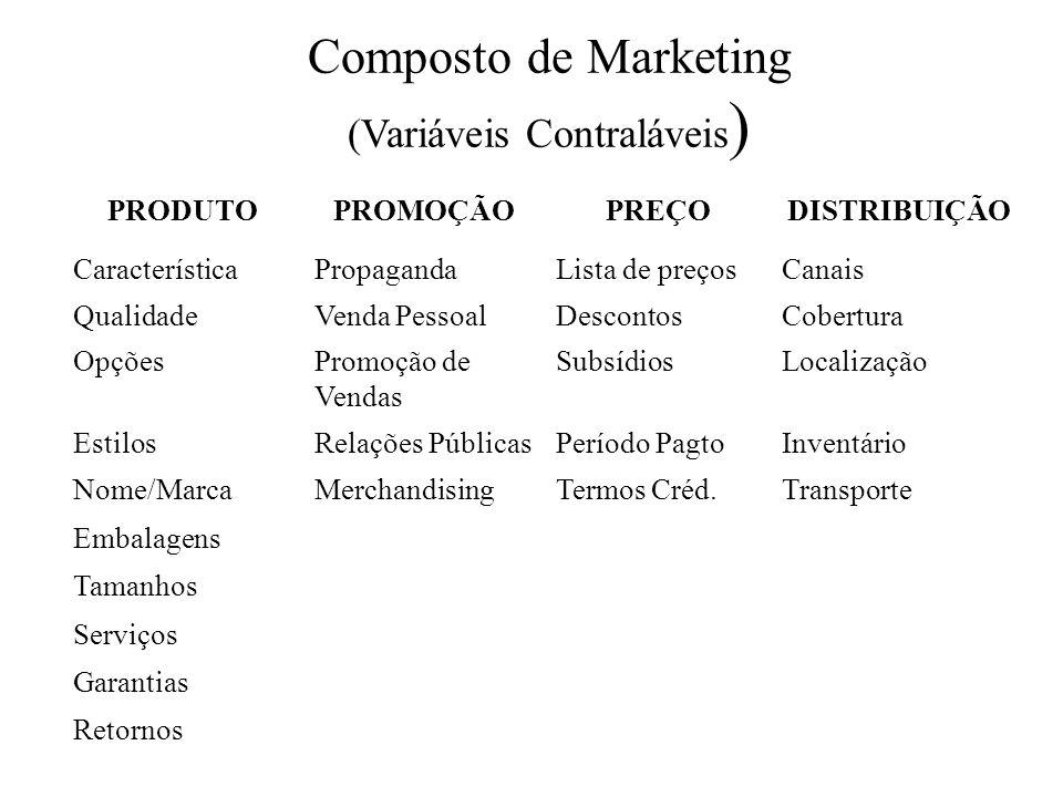 Composto de Marketing (Variáveis Contraláveis ) PRODUTOPROMOÇÃOPREÇODISTRIBUIÇÃO CaracterísticaPropagandaLista de preçosCanais QualidadeVenda PessoalD