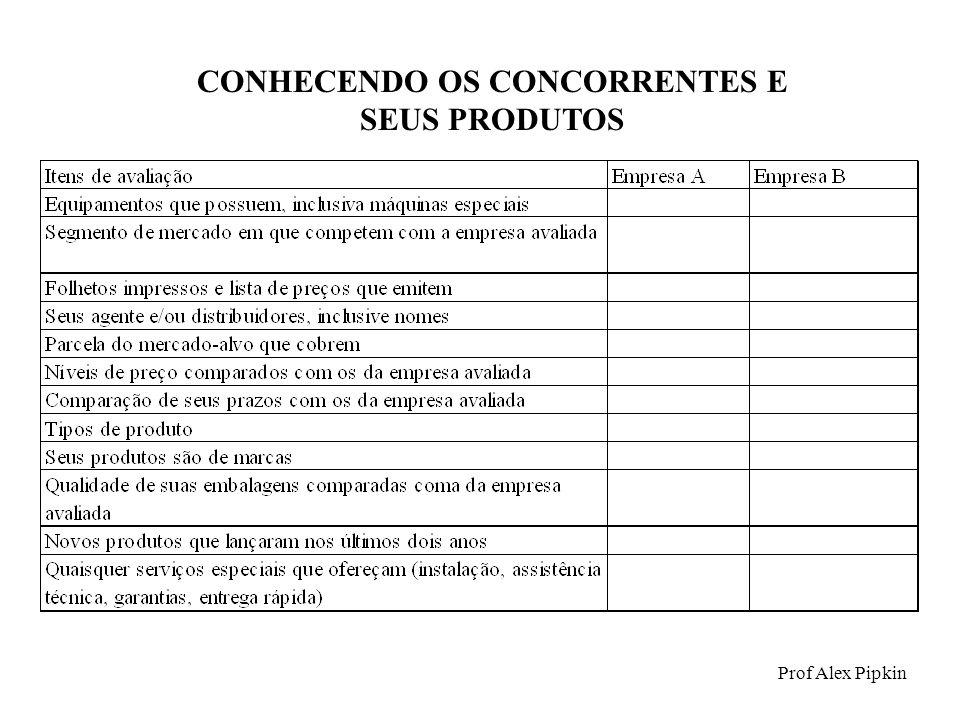 CONHECENDO OS CONCORRENTES E SEUS PRODUTOS Prof Alex Pipkin