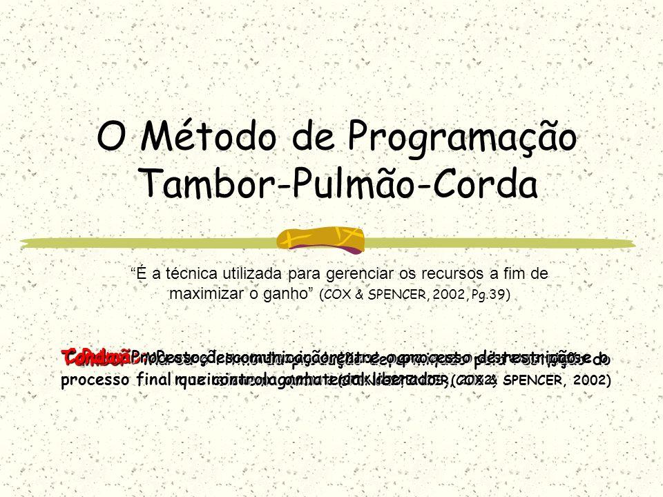 O Método de Programação Tambor-Pulmão-Corda É a técnica utilizada para gerenciar os recursos a fim de maximizar o ganho (COX & SPENCER, 2002, Pg.39) T