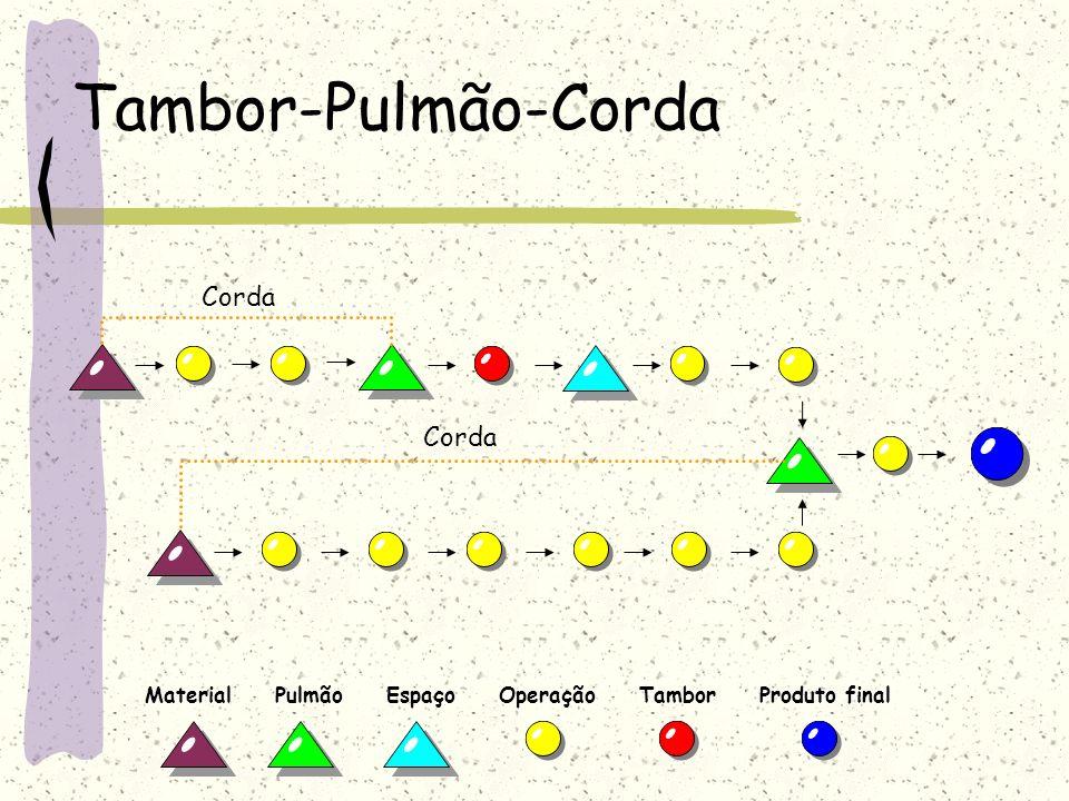 Tambor-Pulmão-Corda Material Pulmão Espaço Operação Tambor Produto final Corda