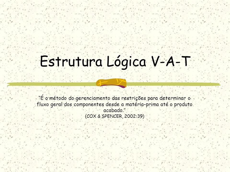 Estrutura Lógica V-A-T É o método do gerenciamento das restrições para determinar o fluxo geral dos componentes desde a matéria-prima até o produto ac