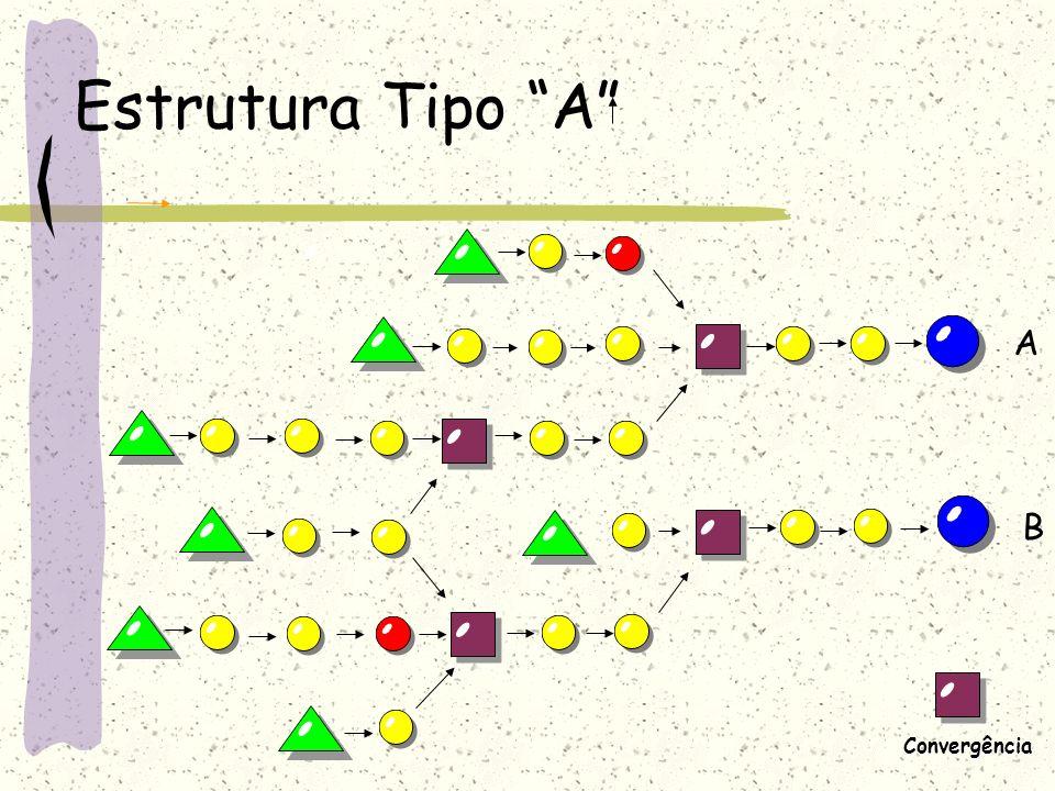 Estrutura Tipo A A B Convergência Convergência