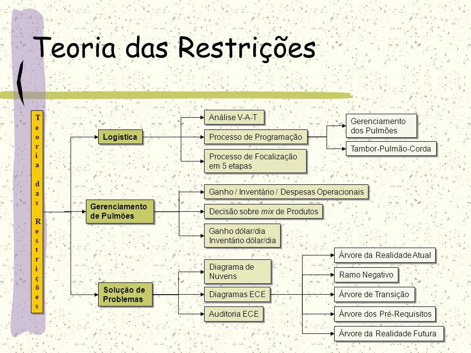Estrutura Lógica V-A-T É o método do gerenciamento das restrições para determinar o fluxo geral dos componentes desde a matéria-prima até o produto acabado.
