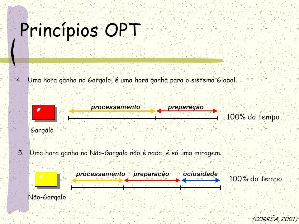 Princípios OPT 4. Uma hora ganha no Gargalo, é uma hora ganha para o sistema Global. processamentopreparação 100% do tempo Gargalo processamentoprepar