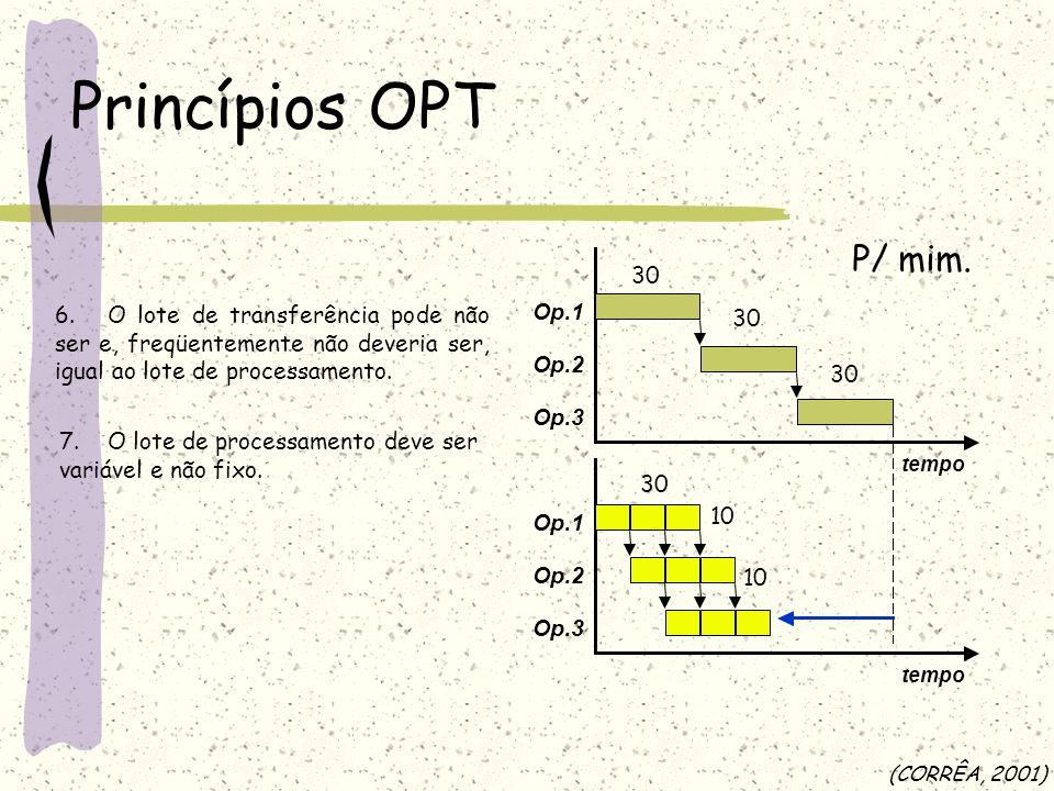 Op.1 Op.2 Op.3 tempo Op.1 Op.2 Op.3 tempo Princípios OPT (CORRÊA, 2001) 6. O lote de transferência pode não ser e, freqüentemente não deveria ser, igu