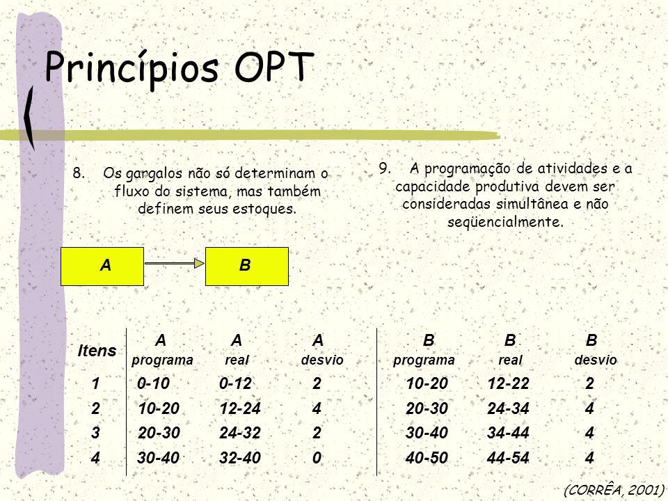 A Itens AAA programarealdesvio 2 1 4 3 10-20 0-12 20-30 -40 0-10 12-24 -32 -40 2 4 2 0 B BBB programarealdesvio 20-30 12-22 30-40 -50 10-20 24-34 -44