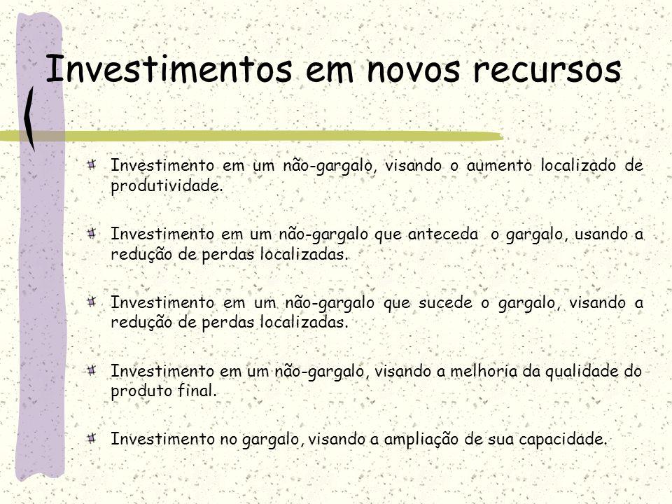 Investimentos em novos recursos Investimento em um não-gargalo, visando o aumento localizado de produtividade. Investimento em um não-gargalo que ante