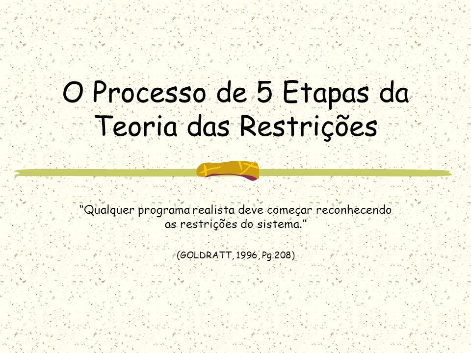 O Processo de 5 Etapas da Teoria das Restrições Qualquer programa realista deve começar reconhecendo as restrições do sistema. (GOLDRATT, 1996, Pg.208
