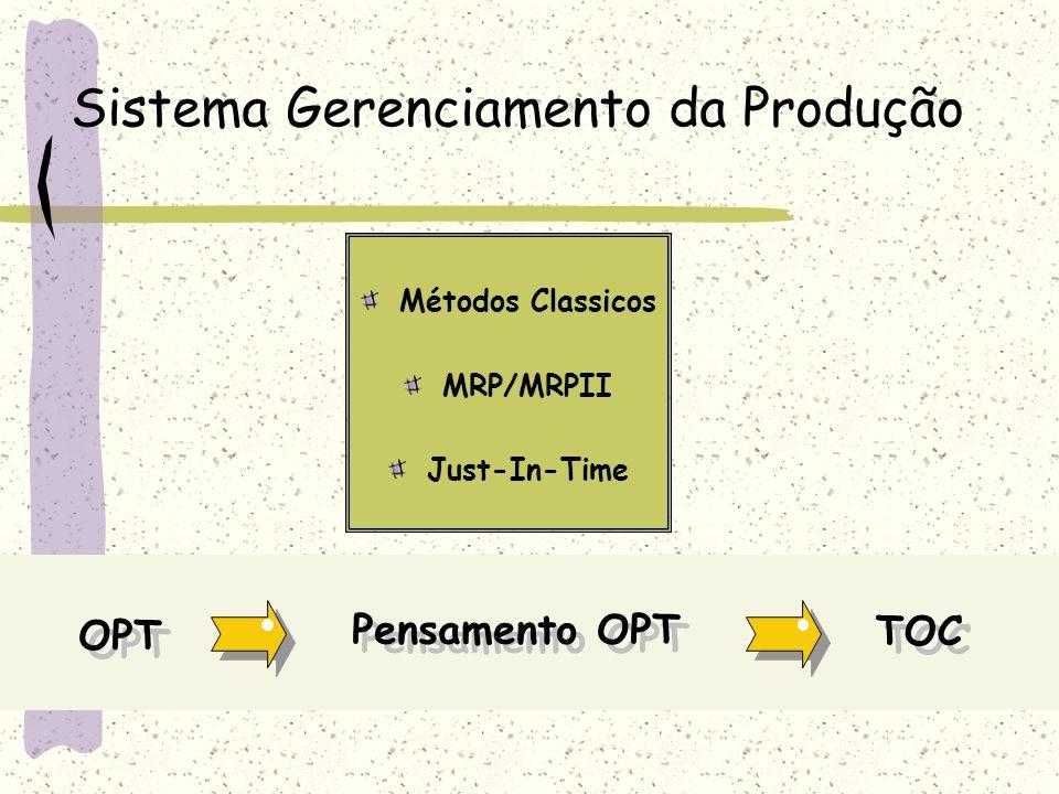 Sistema Gerenciamento da Produção Métodos Classicos MRP/MRPII Just-In-Time OPT TOC Pensamento OPT