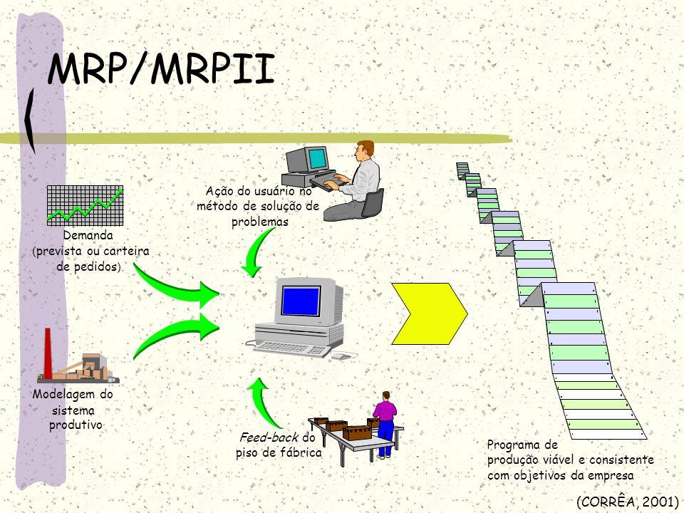 MRP/MRPII Programa de produção viável e consistente com objetivos da empresa Ação do usuário no método de solução de problemas Feed-back do piso de fá