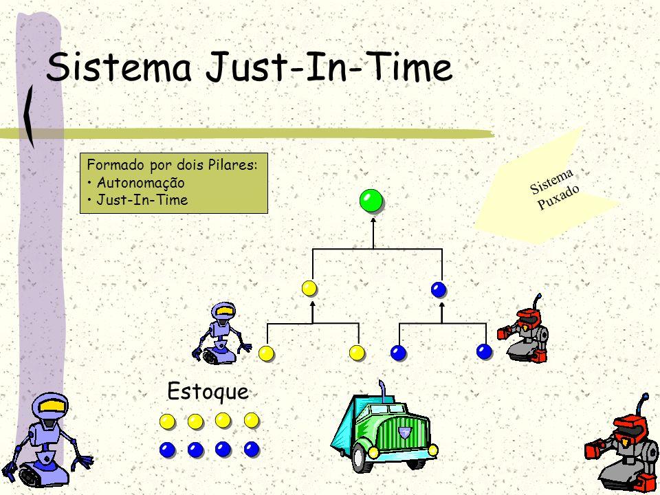 Sistema Just-In-Time Formado por dois Pilares: Autonomação Just-In-Time Sistema Puxado Estoque