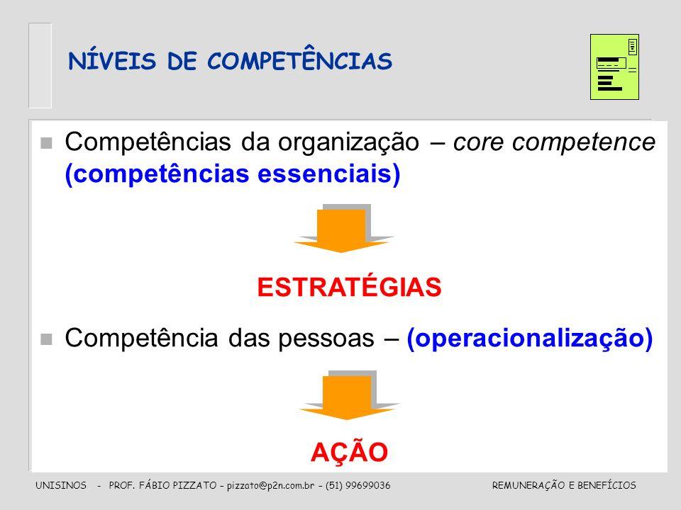 UNISINOS - PROF. FÁBIO PIZZATO – pizzato@p2n.com.br – (51) 99699036REMUNERAÇÃO E BENEFÍCIOS NÍVEIS DE COMPETÊNCIAS n Competências da organização – cor