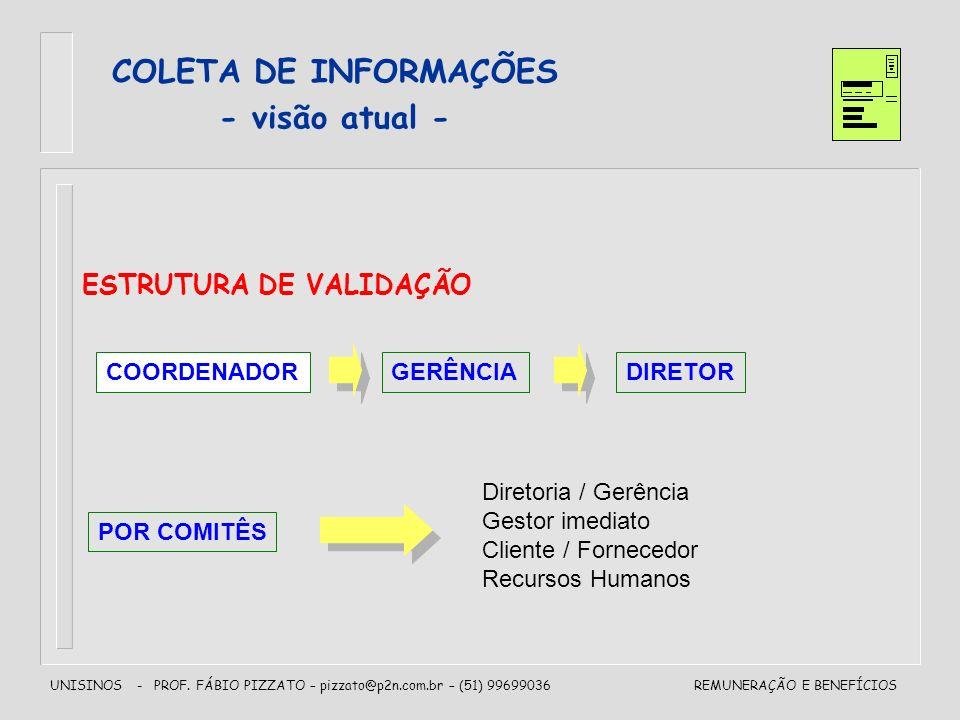 UNISINOS - PROF. FÁBIO PIZZATO – pizzato@p2n.com.br – (51) 99699036REMUNERAÇÃO E BENEFÍCIOS ESTRUTURA DE VALIDAÇÃO COORDENADORGERÊNCIADIRETOR POR COMI