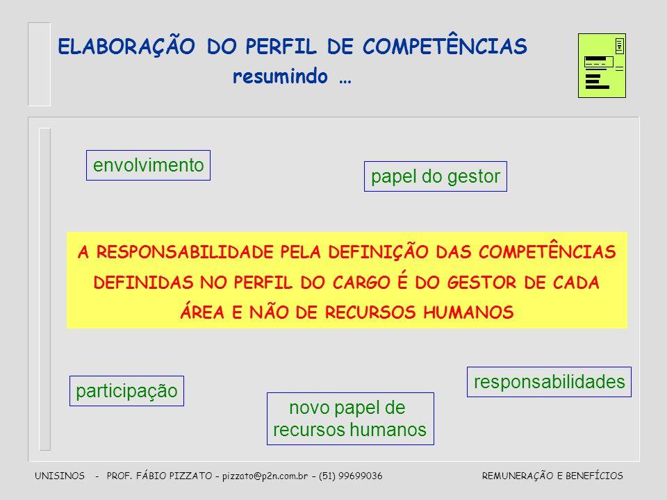 UNISINOS - PROF. FÁBIO PIZZATO – pizzato@p2n.com.br – (51) 99699036REMUNERAÇÃO E BENEFÍCIOS A RESPONSABILIDADE PELA DEFINIÇÃO DAS COMPETÊNCIAS DEFINID
