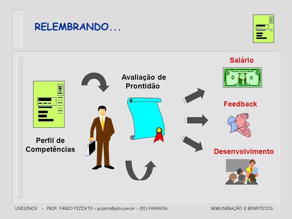 UNISINOS - PROF. FÁBIO PIZZATO – pizzato@p2n.com.br – (51) 99699036REMUNERAÇÃO E BENEFÍCIOS RELEMBRANDO... Perfil de Competências Feedback Salário Des