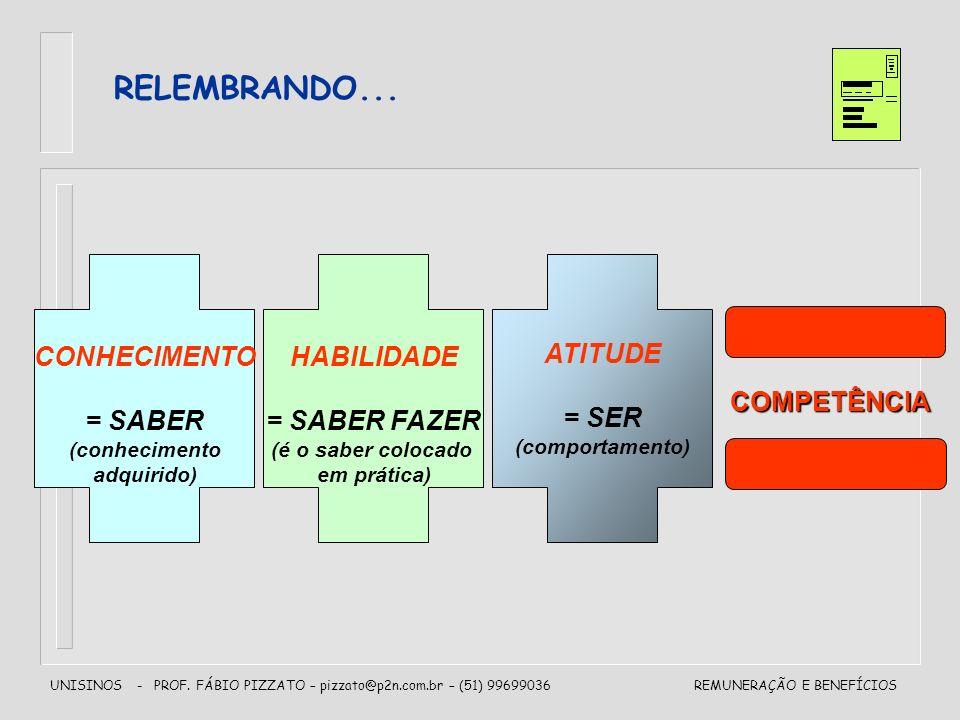 UNISINOS - PROF. FÁBIO PIZZATO – pizzato@p2n.com.br – (51) 99699036REMUNERAÇÃO E BENEFÍCIOS RELEMBRANDO... CONHECIMENTO = SABER (conhecimento adquirid