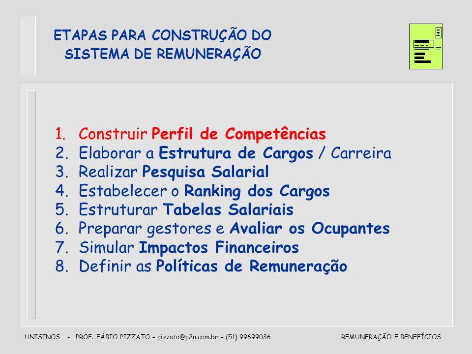 UNISINOS - PROF. FÁBIO PIZZATO – pizzato@p2n.com.br – (51) 99699036REMUNERAÇÃO E BENEFÍCIOS ETAPAS PARA CONSTRUÇÃO DO SISTEMA DE REMUNERAÇÃO 1.Constru