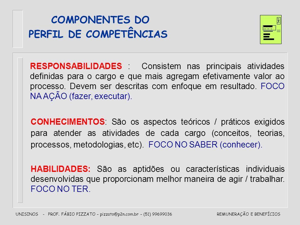 UNISINOS - PROF. FÁBIO PIZZATO – pizzato@p2n.com.br – (51) 99699036REMUNERAÇÃO E BENEFÍCIOS COMPONENTES DO PERFIL DE COMPETÊNCIAS RESPONSABILIDADES :