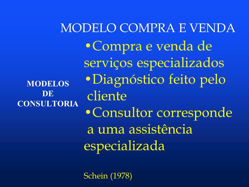 Modelos de Consultoria Conjunto sistematizado de ações que visam organizar a atividade com o objetivo principal de ajudar o cliente a resolver problem