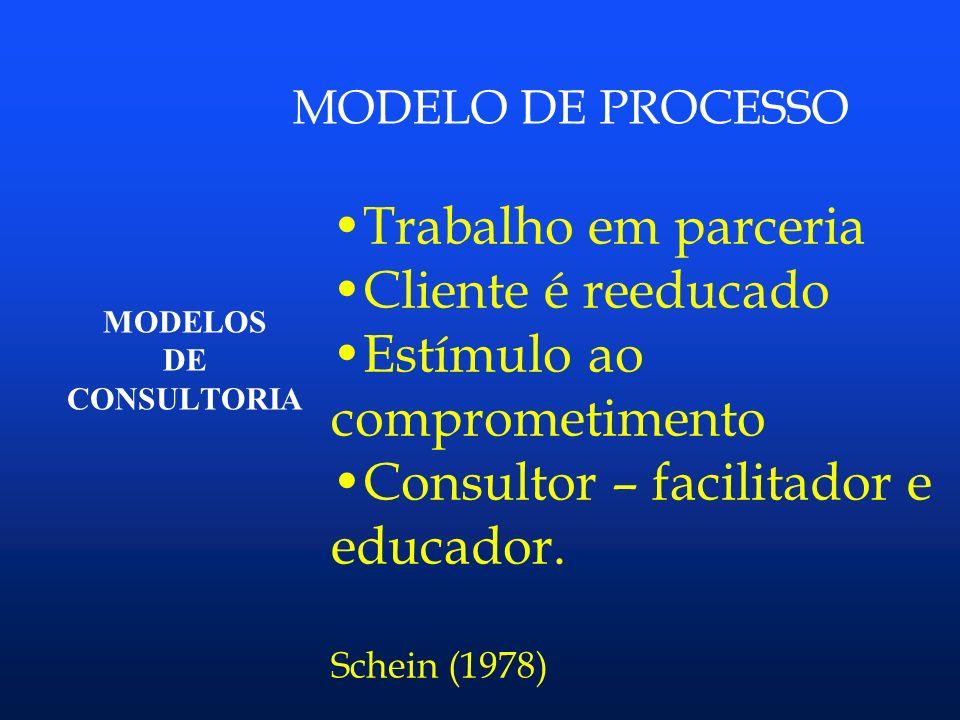 MODELOS DE CONSULTORIA MODELO CLÍNICO Enfoque prescritivo Foco no consultor/ cliente passivo Schein (1978)