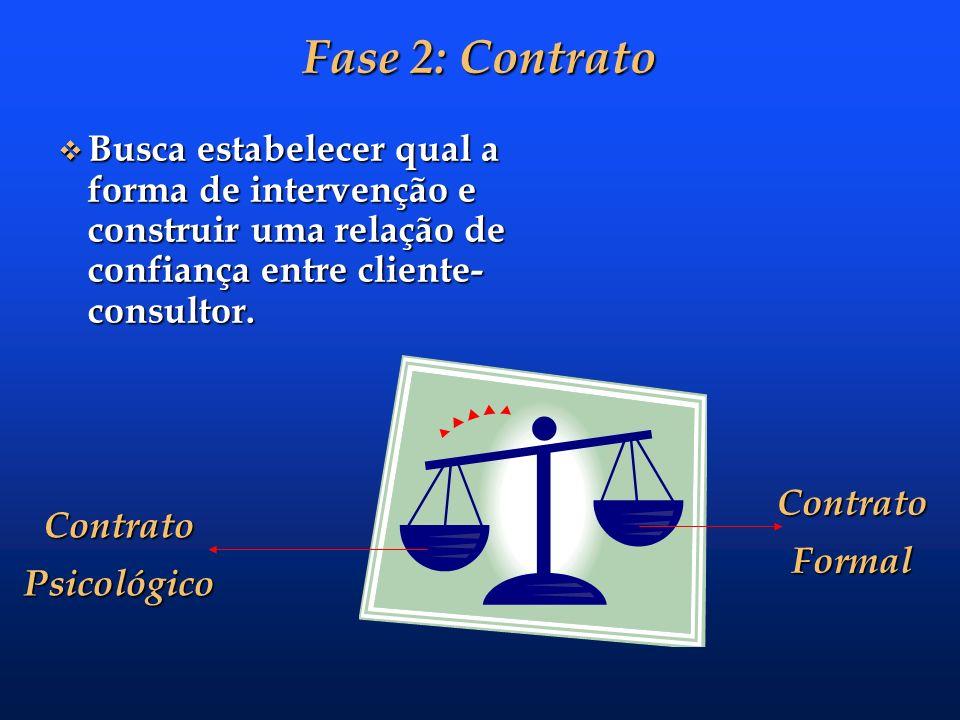 Fase 1: Entrada Precisa-se avaliar o quanto o cliente está ciente Precisa-se avaliar o quanto o cliente está ciente de sua realidade e problema; de su