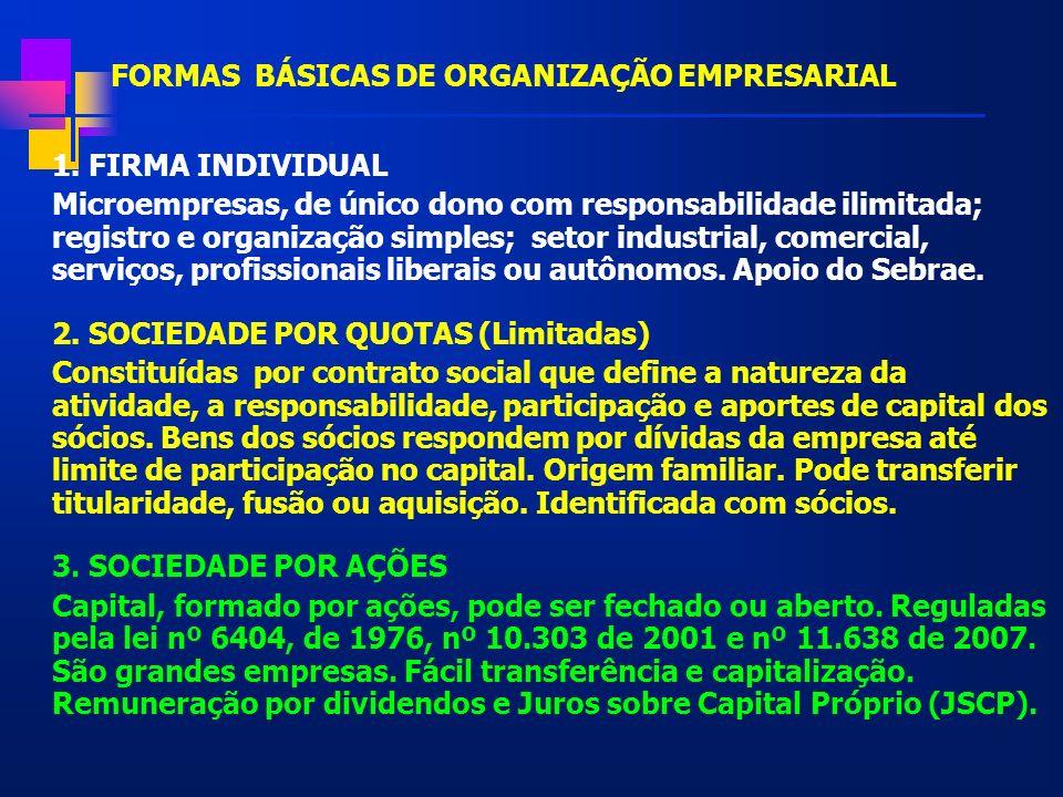 FORMAS BÁSICAS DE ORGANIZAÇÃO EMPRESARIAL 1. FIRMA INDIVIDUAL Microempresas, de único dono com responsabilidade ilimitada; registro e organização simp