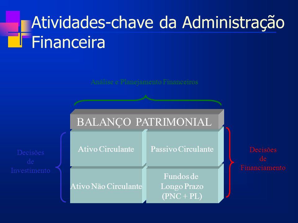 Atividades-chave da Administração Financeira Ativo Não Circulante Fundos de Longo Prazo (PNC + PL) Ativo CirculantePassivo Circulante BALANÇO PATRIMON