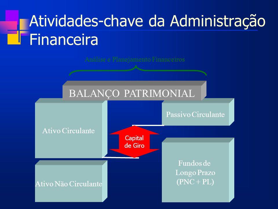 Atividades-chave da Administração Financeira Ativo Não Circulante Ativo Circulante Fundos de Longo Prazo (PNC + PL) Passivo Circulante BALANÇO PATRIMO