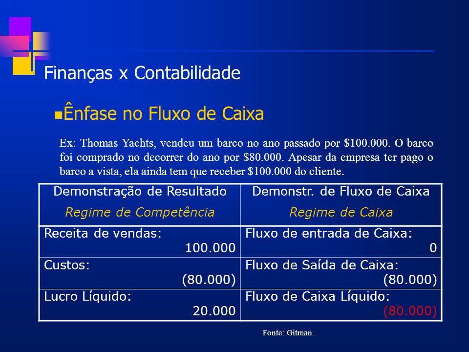 Finanças x Contabilidade Ênfase no Fluxo de Caixa Ex: Thomas Yachts, vendeu um barco no ano passado por $100.000. O barco foi comprado no decorrer do