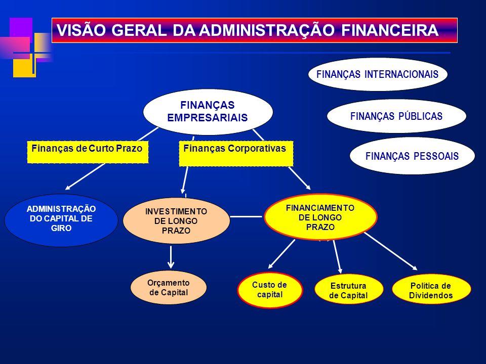 VISÃO GERAL DA ADMINISTRAÇÃO FINANCEIRA ADMINISTRAÇÃO DO CAPITAL DE GIRO Finanças de Curto Prazo INVESTIMENTO DE LONGO PRAZO Orçamento de Capital Estr
