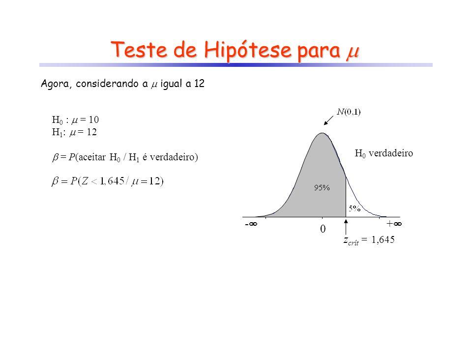 Teste de Hipótese para Teste de Hipótese para Agora, considerando a igual a 12 H 0 : = 10 H 1 : = 12 = P(aceitar H 0 / H 1 é verdadeiro) - + 0 z crít