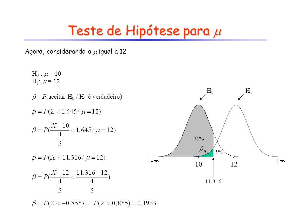 Teste de Hipótese para Teste de Hipótese para - 10 H0H0 11,316 H1H1 + 12 Agora, considerando a igual a 12 H 0 : = 10 H 1 : = 12 = P(aceitar H 0 / H 1