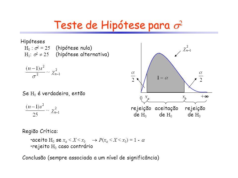 Hipóteses H 0 : 2 = 25 H 1 : 2 25 Teste de Hipótese para 2 Se H 0 é verdadeira, então aceitação de H 0 rejeição de H 0 rejeição de H 0 Região Crítica: