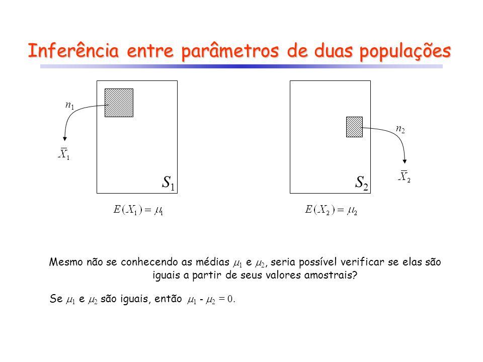 Inferência entre parâmetros de duas populações S1S1 S2S2 n1n1 n2n2 Mesmo não se conhecendo as médias 1 e 2, seria possível verificar se elas são iguai