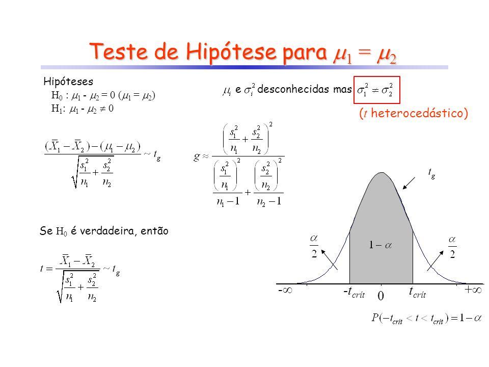 Teste de Hipótese para 1 = 2 e desconhecidas mas - + 0 t crít -t crít ( t heterocedástico) Hipóteses H 0 : 1 - 2 = 0 ( 1 = 2 ) H 1 : 1 - 2 0 Se H 0 é
