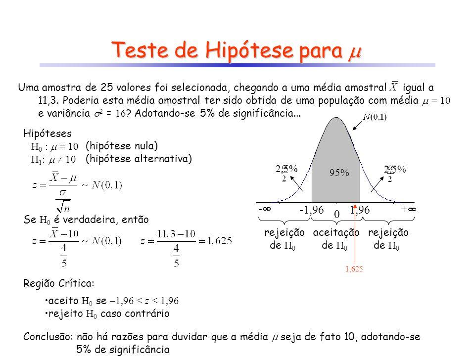 z crít -z crít Teste de Hipótese para Teste de Hipótese para Hipóteses H 0 : = 10 H 1 : 10 Se H 0 é verdadeira, então (hipótese nula) (hipótese altern