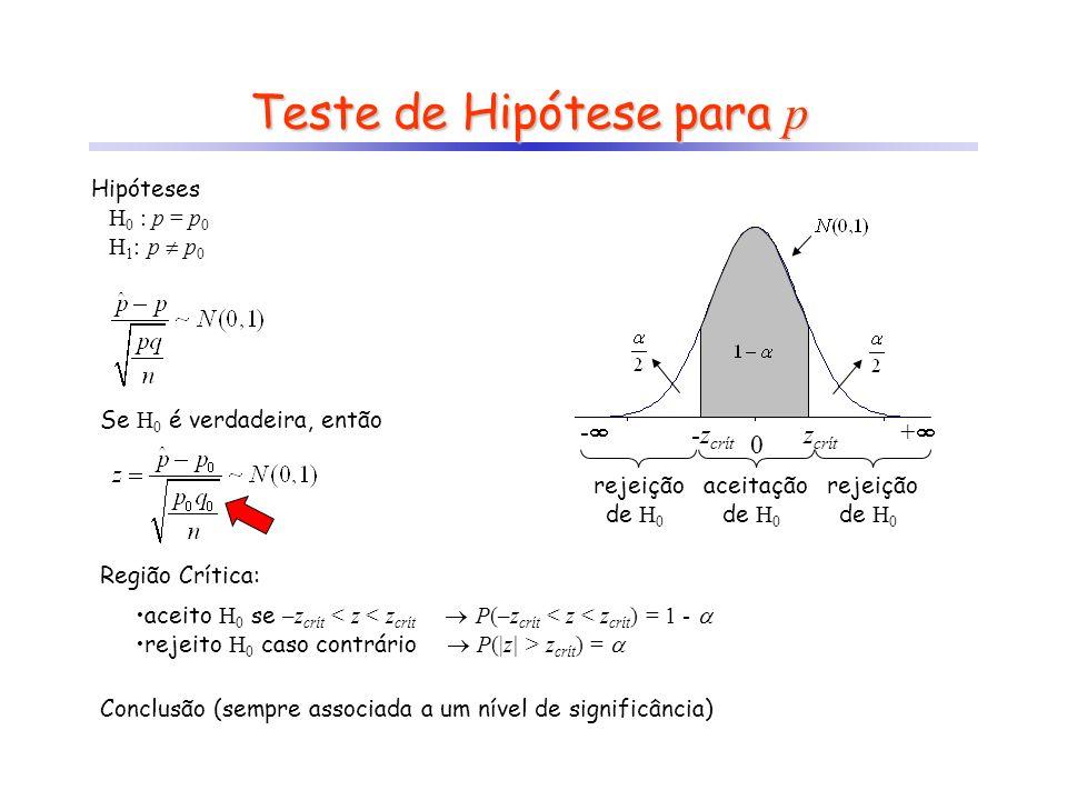 Teste de Hipótese para p Hipóteses H 0 : p = p 0 H 1 : p p 0 Se H 0 é verdadeira, então Região Crítica: aceito H 0 se –z crít < z < z crít P(–z crít <
