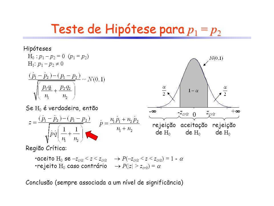 Teste de Hipótese para p 1 = p 2 Hipóteses H 0 : p 1 – p 2 = 0 (p 1 = p 2 ) H 1 : p 1 – p 2 0 Se H 0 é verdadeira, então Região Crítica: aceito H 0 se