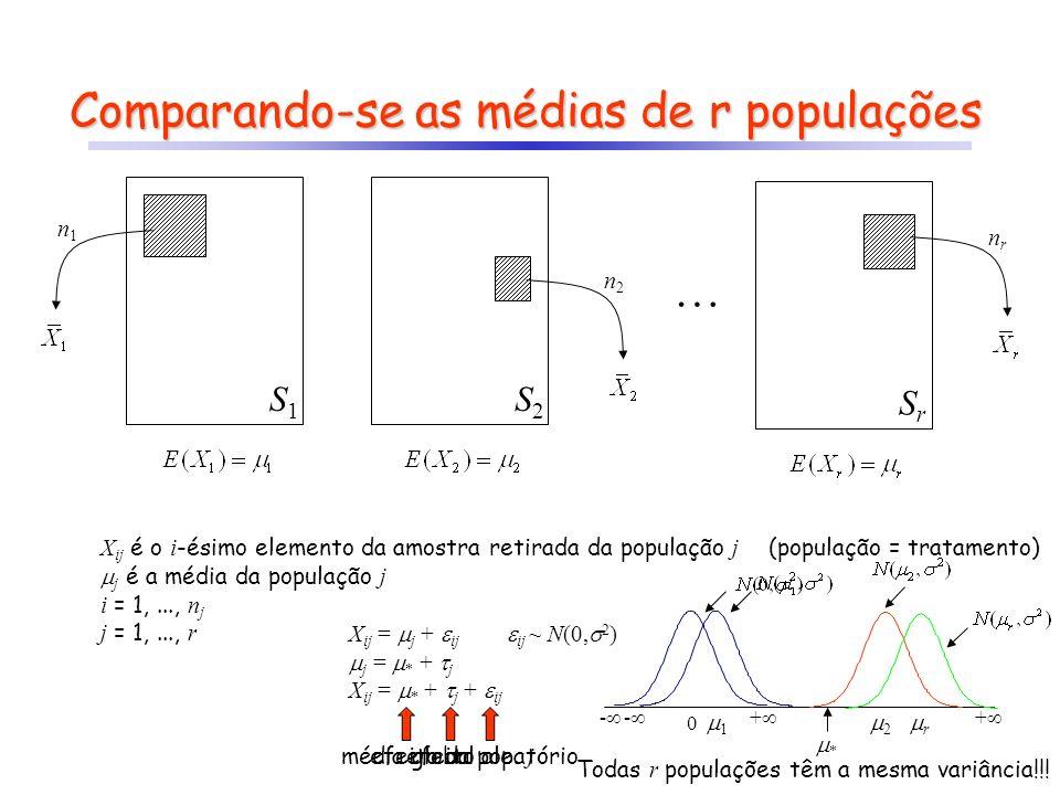 Comparando-se as médias de r populações S1S1 S2S2 n1n1 n2n2 SrSr nrnr X ij é o i -ésimo elemento da amostra retirada da população j (população = trata