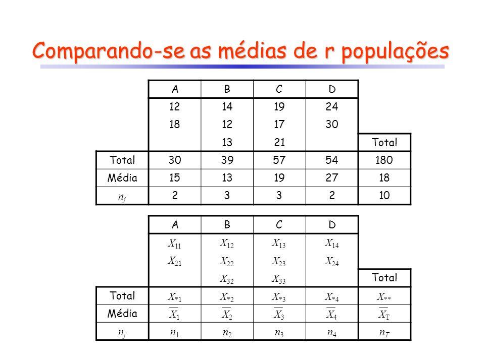 Comparando-se as médias de r populações ABCD 12141924 18121730 1321Total 30395754180 Média1513192718 njnj 233210 ABCD X 11 X 12 X 13 X 14 X 21 X 22 X